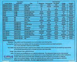 Kratom Effectiveness And Potency Chart Swfl Herbals