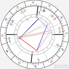 Marilyn Monroe Birth Chart Horoscope Date Of Birth Astro