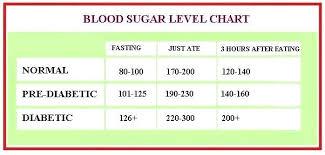 Blood Sugar Scale Chart Normal Blood Sugar Level Chart In Hindi Www