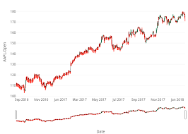 Plotly Financial Charts Candlestick Charts R Plotly