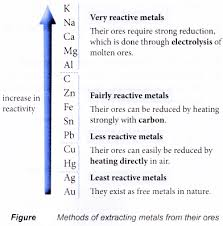 Activity Series Of Metals Chart Application Of The Reactivity Series Of Metals In The