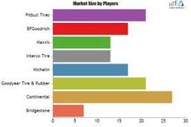 Super Swamper Tire Chart Automotive Super Swamper Tires Market Analysis Reveals