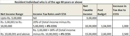 Budget Salary Calculator Income Tax Budget 2018 Hikes Cess On Income Tax To 4 From