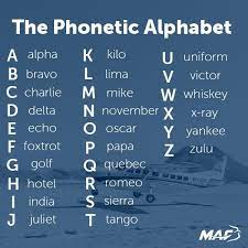 The official international phonetic alphabet, and its organization in a chart, is maintained by the association. Maf Uk On Twitter Triviatuesday Our Pilots Use The Phonetic Alphabet To Communicate What Would Your Initials Be Phoneticalphabet Pilotspeak Flighttalk Https T Co O1jfnoddup