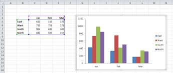 Troubleshooting Problems In Excel Charts The X And Y Axis