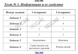 ГДЗ контрольные работы по информатике класс Масленикова Двоичное кодирование Тест 6 Измерение информации Итоговая контрольная работа за 7 класс Тест 7 Основные компоненты компьютера и их функции Тест 8