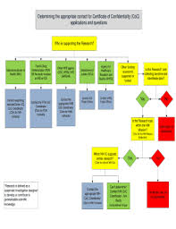20 Printable Ics Flow Chart Forms And Templates Fillable