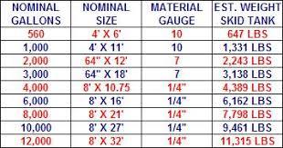 Tank Charts By Dimensions Underground Storage Tank Size Chart Www Bedowntowndaytona Com