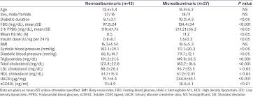 Microalbumin Levels Chart Assessment Of Serum Levels Of Soluble Cd40l In Egyptian