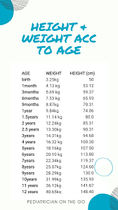 Weight Acc To Height And Age Height And Weight Chart For Babies Finally Hatching