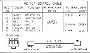 rs232 cable wiring diagram images rs 422 wiring diagram trailer to rj12 wiring diagram usb printable diagrams