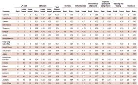 Lpi Score Chart Supply Chain News What Countries Are Tops In Logistics