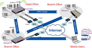 vpn router vpn router network diagram photos of vpn router network diagram