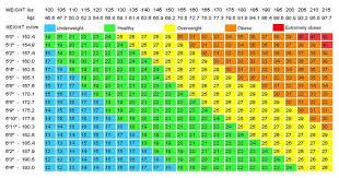Army Bmi Chart Army Bmi Chart Male Easybusinessfinance Net
