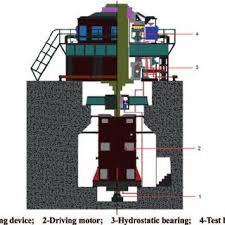schematic diagram of oil circulation system scientific schematic of the test rig 1 lifting device 2 driving motor