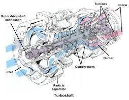 org ask us jet engine types schematic of a turboshaft engine