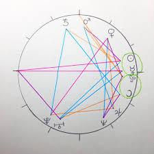 Birth Chart Houses Aspects Xarah Vee
