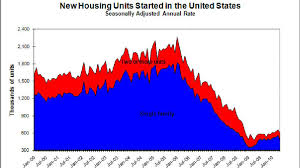 Housing Starts Chart Housing Starts Trend Makes A Gnarly Chart The Two Way Npr