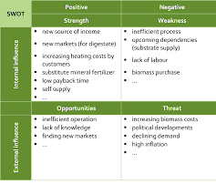 swot analysis of a business plan swot analysis of a business plan