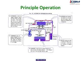 air conditioner car system. principle operation; 11. air conditioner car system