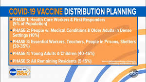 All staff who are in direct contact with patients (i.e., intake staff). Covid Vaccine What Happens After Coronavirus Vaccination Is Approved In America Abc11 Raleigh Durham