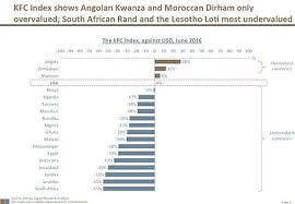 Kfc Chart Kfc Index Wikipedia