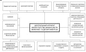 ПРАВОВОЕ РЕГУЛИРОВАНИЕ ФИНАНСОВОГО КОНТРОЛЯ Финансовое право  16 gif