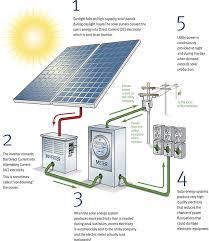 best 25 solar panels ideas on pinterest solar panel efficiency Solar Panel Diagram With Explanation how solar panels work illustration more How Do Solar Panels Work