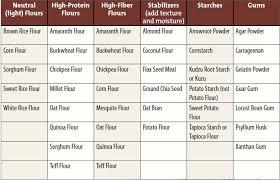 Flour To Coconut Flour Conversion Chart 5 Basic Diy Gluten Free Flour Blends