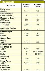 Wattage Chart For Household Appliances