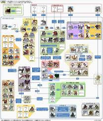 Digimon Chart With The Will Digimon Forums