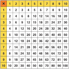 Images Of A Multiplication Chart Multiplication Chart Class Playground