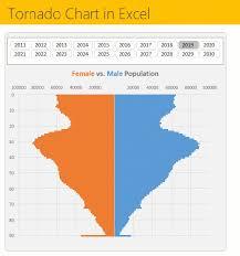 Tornado Chart In Excel Step By Step Tutorial Sample File