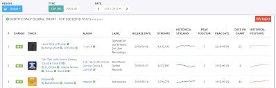 Spotify Daily Charts Charts Charts So Many Charts Chartmetric