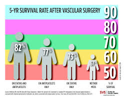 Statins Can Save Lives After Vascular Surgery But Only 2 3