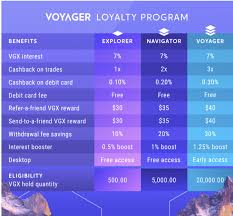 Voyager does not charge you any fees or commission to trade. How To Buy Voyager Token Vgx Right Now Benzinga