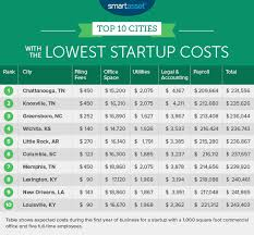 startup costs etec the cities with the lowest startup costs 2017 edition