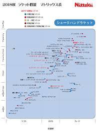 Nittaku Blade Chart 64 Veritable Nittaku Rubber Chart