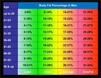 Men S Body Fat Chart Personal Trainer Forms Cpt Forms Charts Consultation Assessment