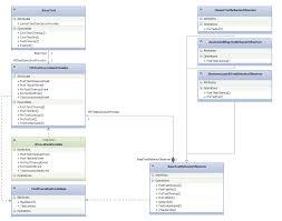 Design Patterns For Test Automation Framework Observer Design Pattern Via Events And Delegates