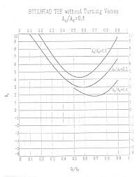 Static Pressure Hvac Chart Air Flow Air Systems Pressure And Fan Performance