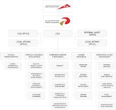 Rta Organization Chart About Dtc