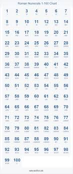 Roman Numerals 1 100 Chart Printable Table Of Numbers From