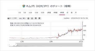 仮想 通貨 ネム