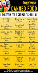 Canned Food Expiration Dates Chart Canned Food Best Buy Date And Expiration Date Chart Best
