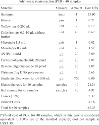 Cost Calculation For Polymerase Chain Reaction Pcr Technique