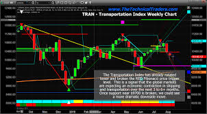 Transportation Index Chart Part Ii Silver Transports And Dow Jones Index At Targets