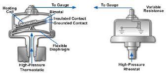 prosport oil pressure gauge wiring diagram schematics and wiring auto gauge oil pressure sender wiring diagram digital