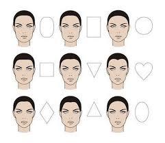 Jaký Je Tvar Obličeje Tvar Obličeje Které Jsou Jak Určit Tvar
