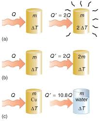 figure a shows a copper colored cylinder of mass m and temperature change delta t